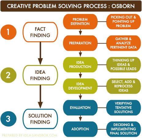 problem identification and creativity applications